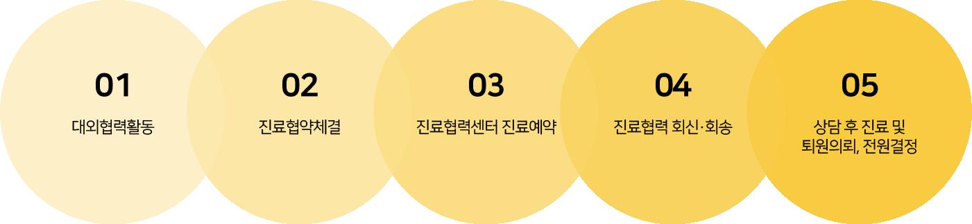 1.대외협력활동 2. 진료협약체결 3.진료협력실 진료 예약 032-672-4100 4.진료협력 회신ㆍ회송 (회신서 발송) 5.상담후 진료 및 퇴원의뢰, 전원결정